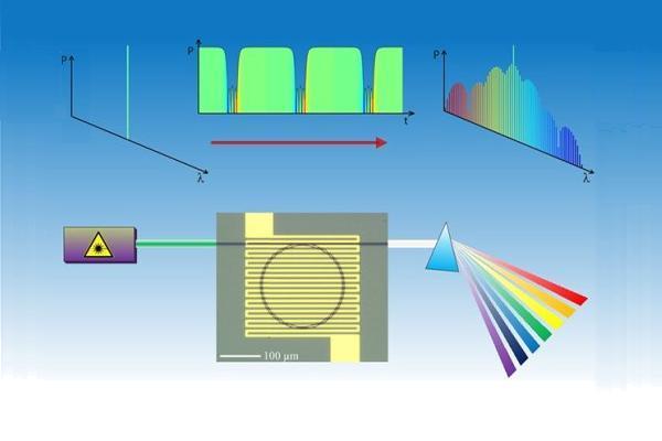 Формат передачи данных в оптических каналах связи