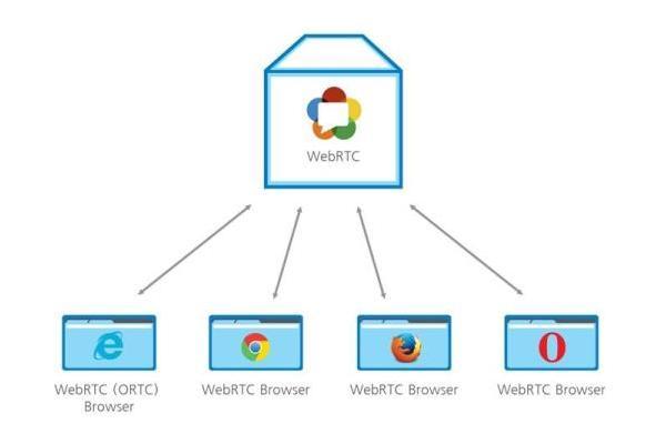 Технологія WebRTC