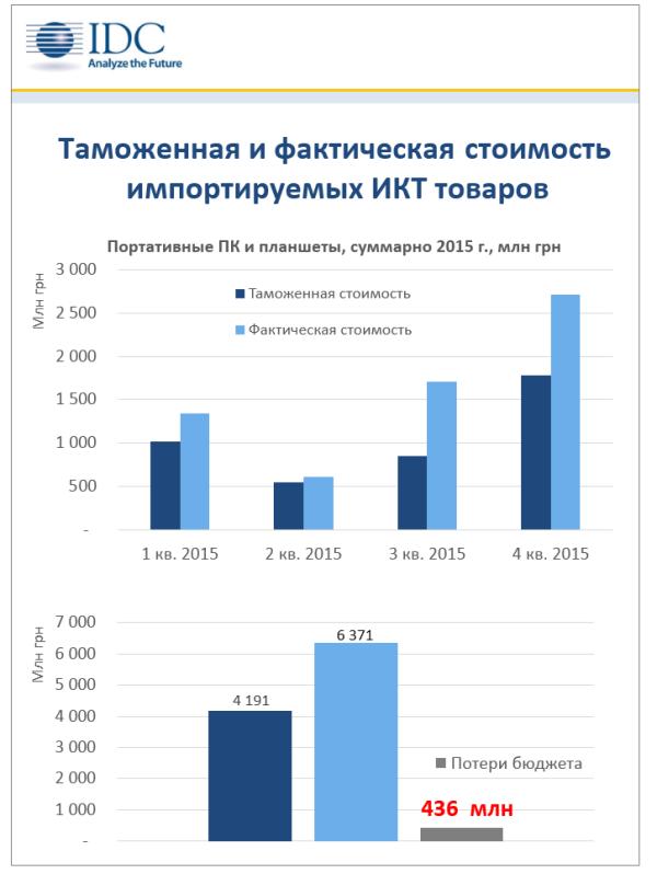 График потери денег для бюджета